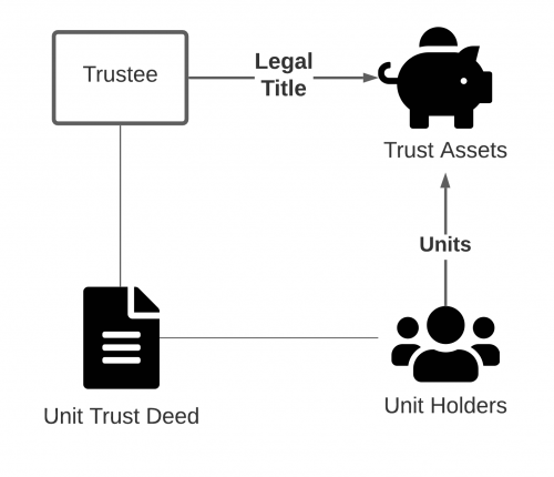 Unit Trust Diagram